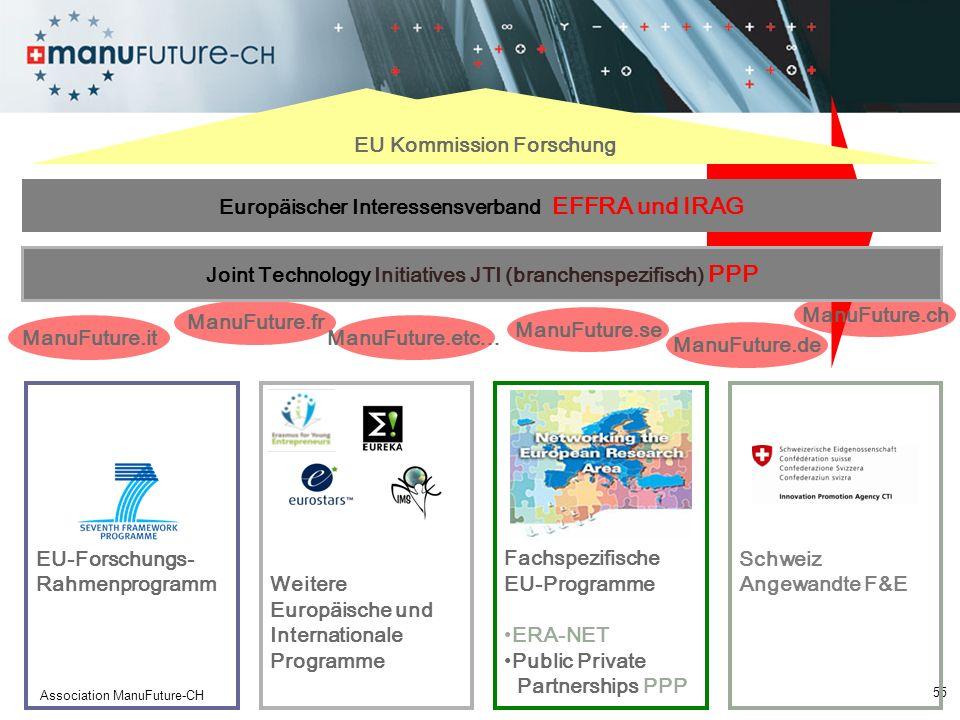 55 Association ManuFuture-CH EU-Forschungs- RahmenprogrammWeitere Europäische und Internationale Programme Fachspezifische EU-Programme ERA-NET Public