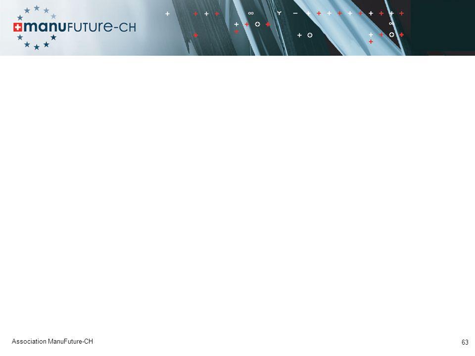 63 Association ManuFuture-CH