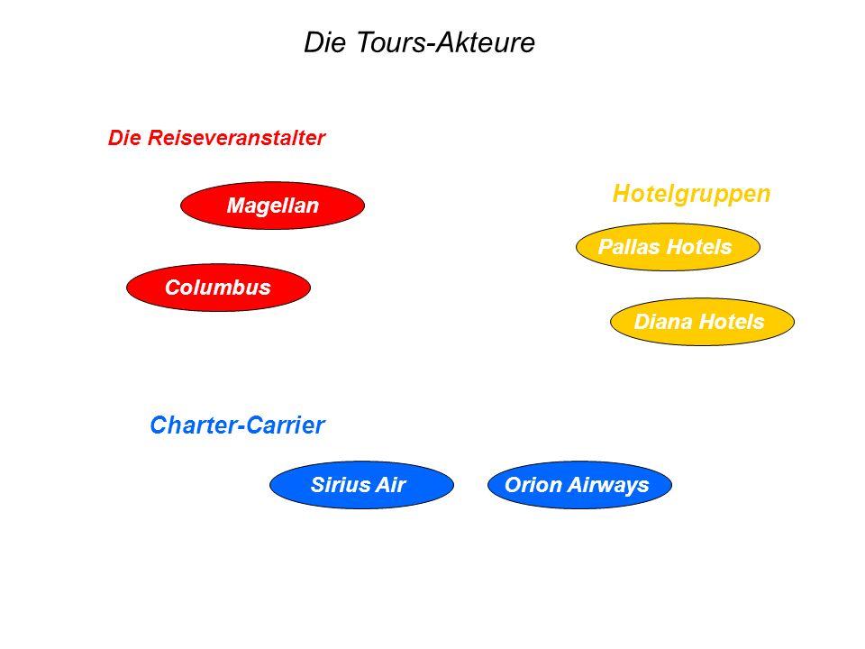Die Tours-Akteure Die Reiseveranstalter Magellan Columbus Hotelgruppen Pallas Hotels Diana Hotels Charter-Carrier Sirius AirOrion Airways