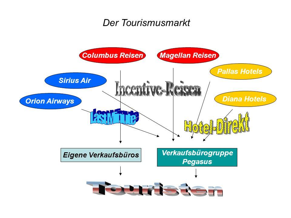 Der Tourismusmarkt Magellan ReisenColumbus Reisen Pallas Hotels Diana Hotels Sirius Air Orion Airways Eigene Verkaufsbüros Verkaufsbürogruppe Pegasus