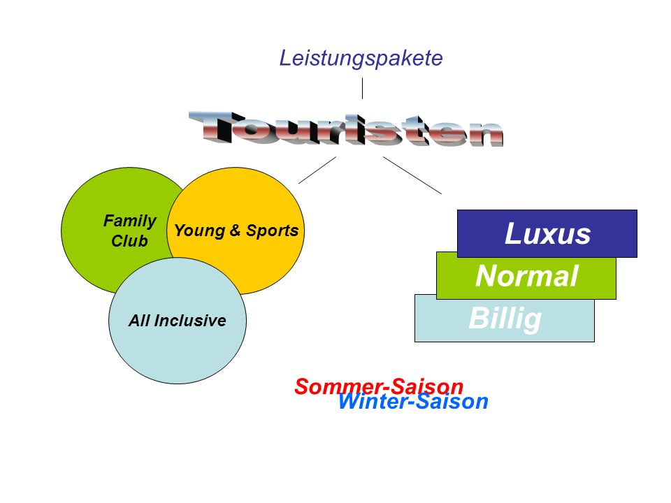 Leistungspakete Family Club Young & Sports All Inclusive Billig Normal Luxus Sommer-Saison Winter-Saison