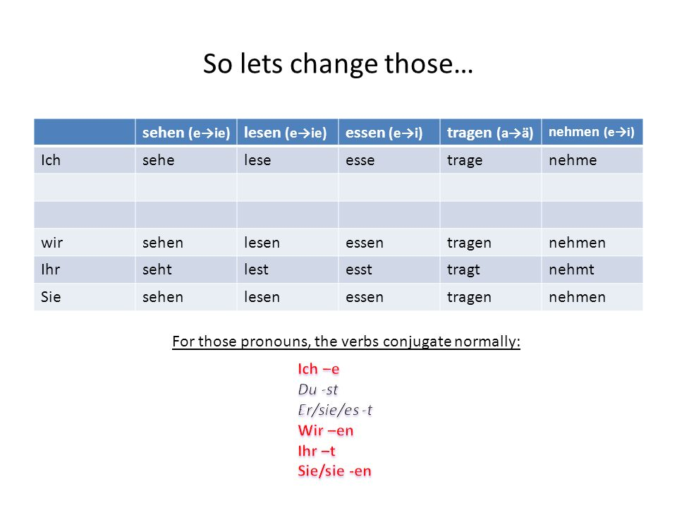 There are vowel changes in the main part of the verb that change for you, he, and she sehen (eie) lesen (eie) essen (ei) tragen (aä) nehmen (ei) Ichse