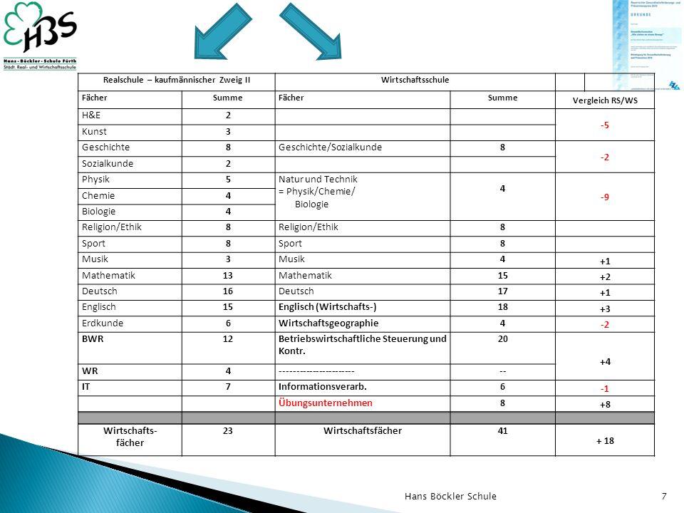 7 Realschule – kaufmännischer Zweig IIWirtschaftsschule FächerSummeFächerSumme Vergleich RS/WS H&E2 -5 Kunst3 Geschichte8Geschichte/Sozialkunde8 -2 Sozialkunde2 Physik5Natur und Technik = Physik/Chemie/ Biologie 4 -9 Chemie4 Biologie4 Religion/Ethik8 8 Sport8 8 Musik3 4 +1 Mathematik13Mathematik15 +2 Deutsch16Deutsch17 +1 Englisch15Englisch (Wirtschafts-)18 +3 Erdkunde6Wirtschaftsgeographie4 -2 BWR12Betriebswirtschaftliche Steuerung und Kontr.