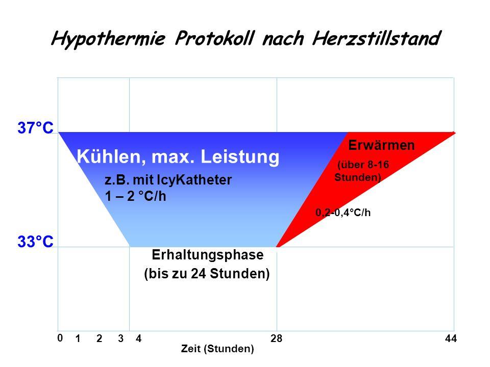 Hypothermie Protokoll nach Herzstillstand 1 2 3 4 28 44 Kühlen, max. Leistung z.B. mit IcyKatheter 1 – 2 °C/h 37°C 33°C Zeit (Stunden) 0 (über 8-16 St