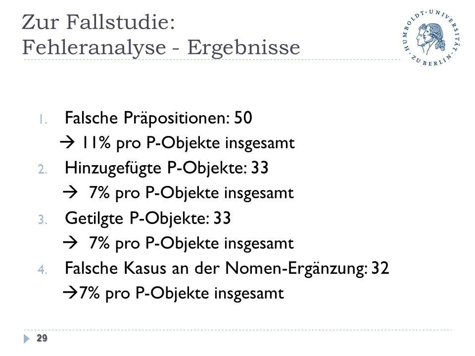 Zur Fallstudie: Fehleranalyse - Ergebnisse 1. Falsche Präpositionen: 50 11% pro P-Objekte insgesamt 2. Hinzugefügte P-Objekte: 33 7% pro P-Objekte ins
