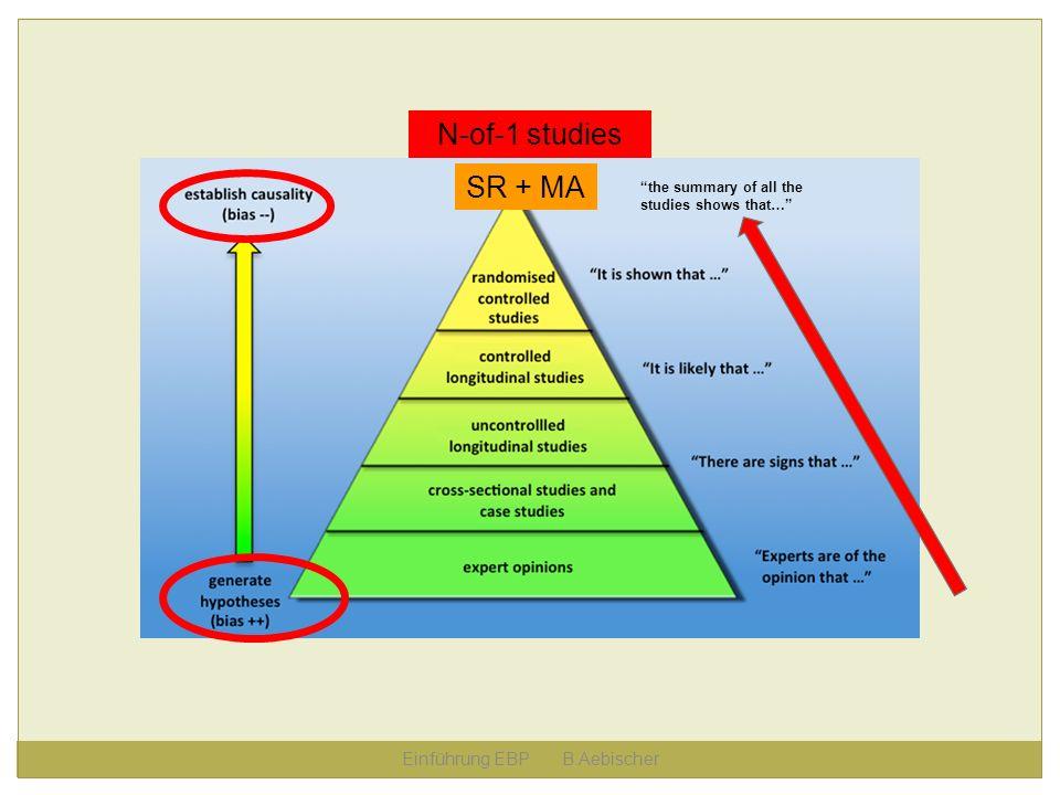 Einführung EBP B.Aebischer SR + MA the summary of all the studies shows that… N-of-1 studies