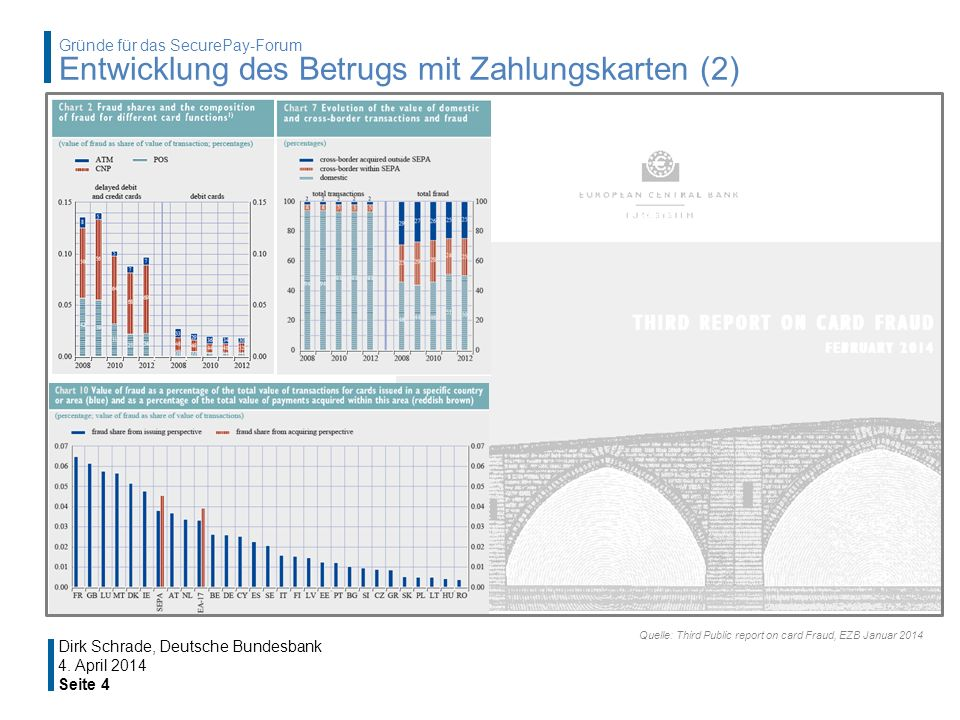4. April 2014 Seite 4 Dirk Schrade, Deutsche Bundesbank Quelle: Third Public report on card Fraud, EZB Januar 2014 Gründe für das SecurePay-Forum Entw