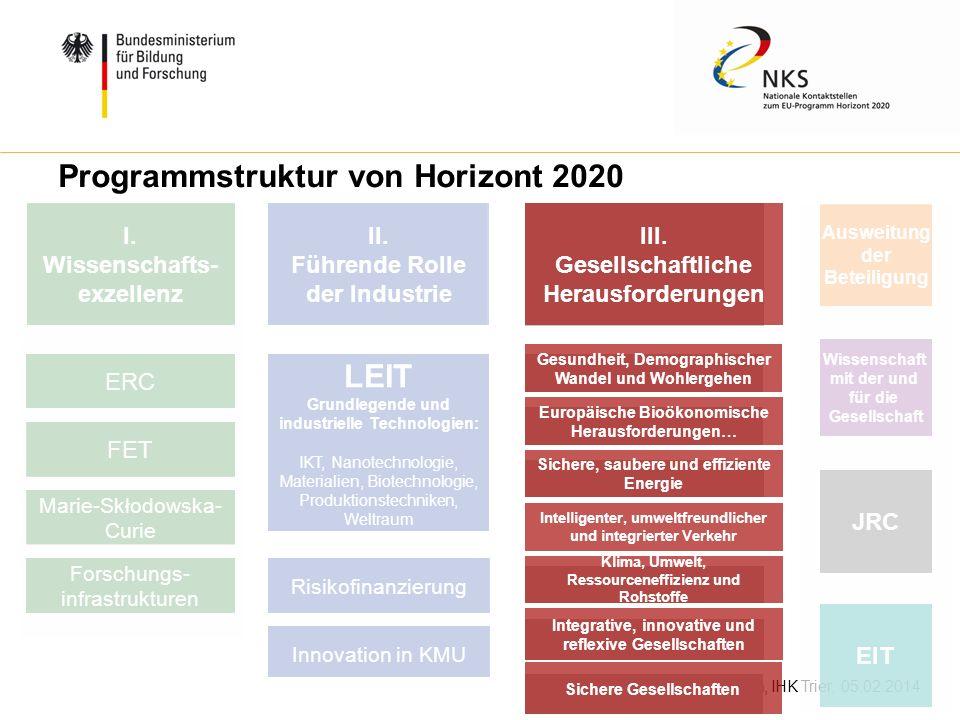 W. Diekmann, IHK Trier, 05.02.2014 Programmstruktur von Horizont 2020 I. Wissenschafts- exzellenz II. Führende Rolle der Industrie III. Gesellschaftli