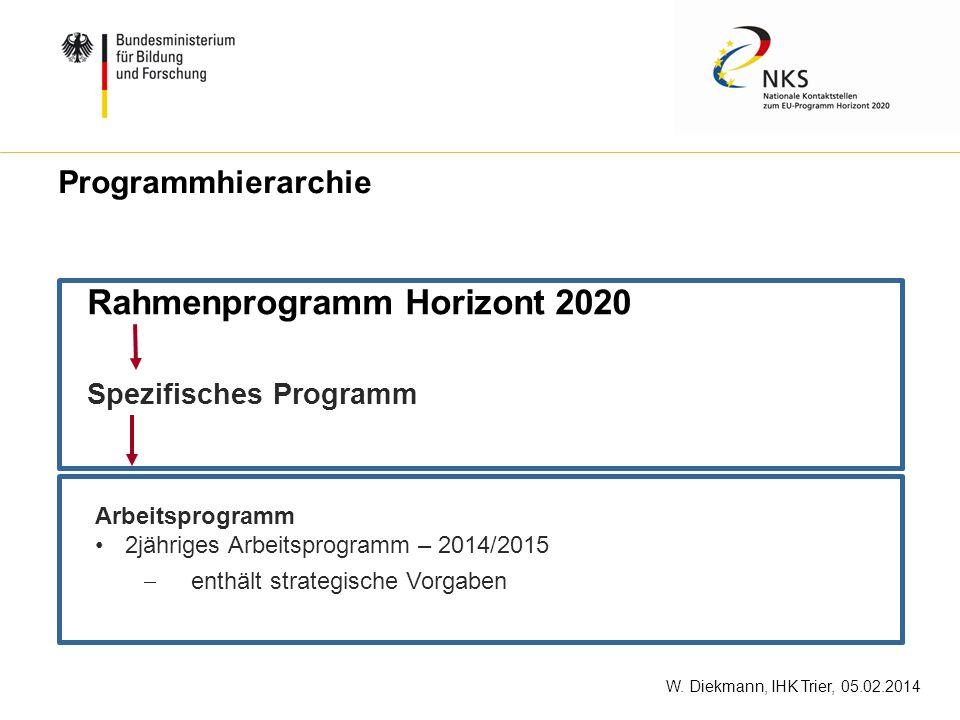 W. Diekmann, IHK Trier, 05.02.2014 Rahmenprogramm Horizont 2020 Spezifisches Programm Arbeitsprogramm 2jähriges Arbeitsprogramm – 2014/2015 enthält st