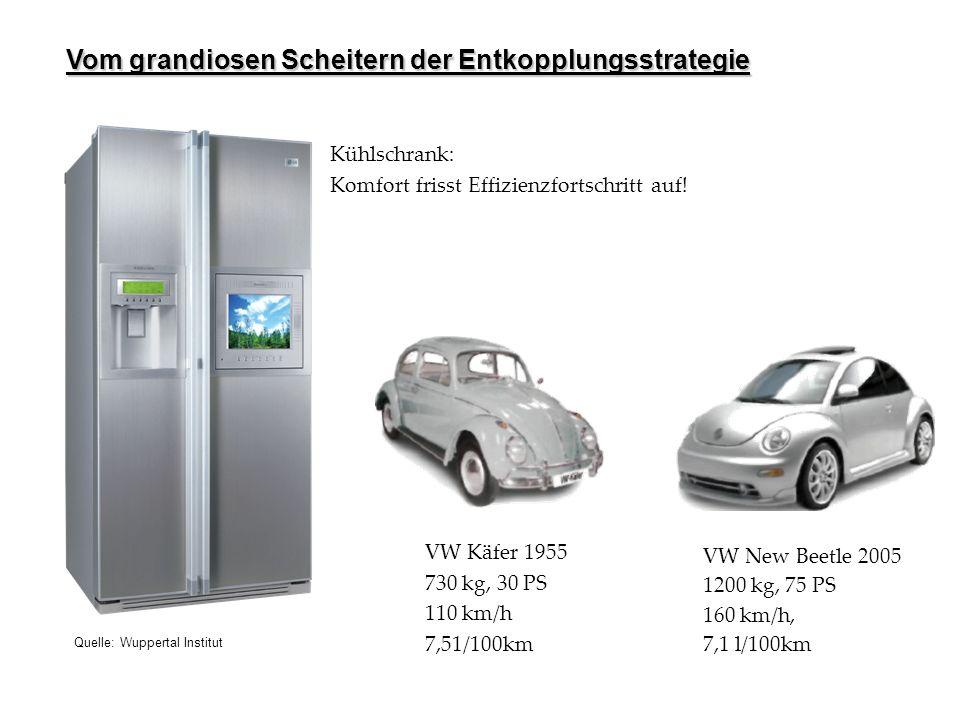 Kühlschränke groß wie ein Kleiderschrank: effiziente Verschwendung? Vom grandiosen Scheitern der Entkopplungsstrategie VW Käfer 1955 730 kg, 30 PS 110