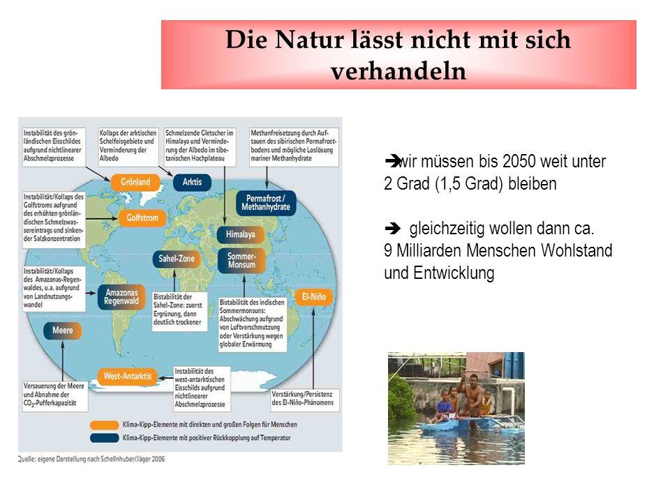 Die Natur lässt nicht mit sich verhandeln wir müssen bis 2050 weit unter 2 Grad (1,5 Grad) bleiben gleichzeitig wollen dann ca. 9 Milliarden Menschen