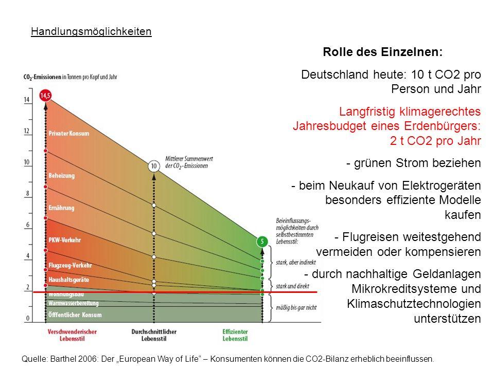 Handlungsmöglichkeiten Rolle des Einzelnen: Deutschland heute: 10 t CO2 pro Person und Jahr Langfristig klimagerechtes Jahresbudget eines Erdenbürgers: 2 t CO2 pro Jahr - grünen Strom beziehen - beim Neukauf von Elektrogeräten besonders effiziente Modelle kaufen - Flugreisen weitestgehend vermeiden oder kompensieren - durch nachhaltige Geldanlagen Mikrokreditsysteme und Klimaschutztechnologien unterstützen Quelle: Barthel 2006: Der European Way of Life – Konsumenten können die CO2-Bilanz erheblich beeinflussen.