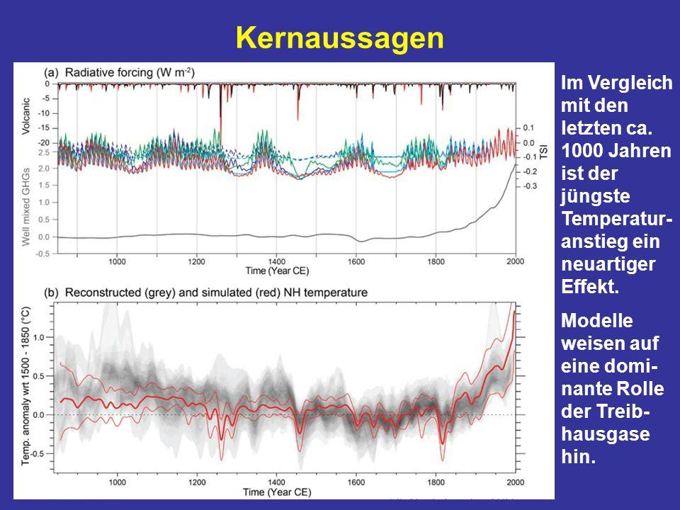 Kernaussagen Im Vergleich mit den letzten ca. 1000 Jahren ist der jüngste Temperatur- anstieg ein neuartiger Effekt. Modelle weisen auf eine domi- nan