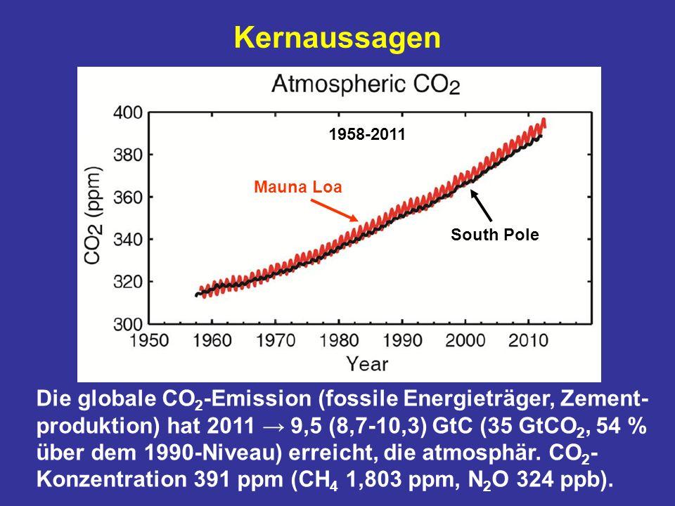 Kernaussagen Mauna Loa South Pole 1958-2011 Die globale CO 2 -Emission (fossile Energieträger, Zement- produktion) hat 2011 9,5 (8,7-10,3) GtC (35 GtCO 2, 54 % über dem 1990-Niveau) erreicht, die atmosphär.