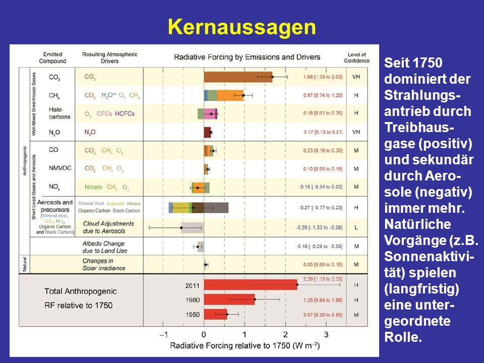 Kernaussagen Seit 1750 dominiert der Strahlungs- antrieb durch Treibhaus- gase (positiv) und sekundär durch Aero- sole (negativ) immer mehr. Natürlich