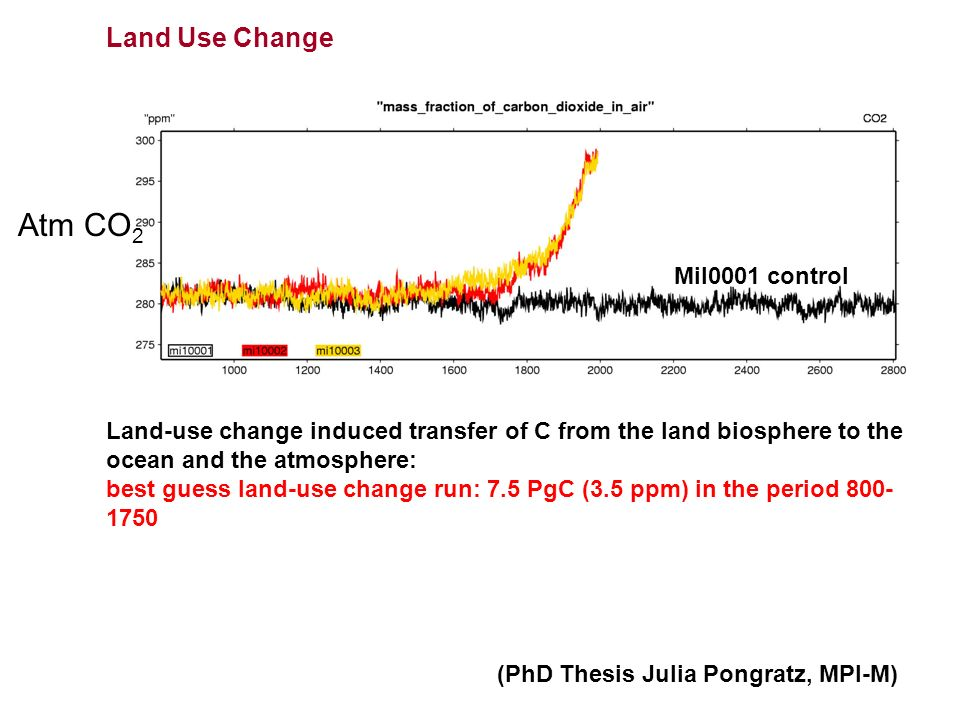 Land Use Change Land-use change induced transfer of C from the land biosphere to the ocean and the atmosphere: best guess land-use change run: 7.5 PgC (3.5 ppm) in the period 800- 1750 Atm CO 2 Mil0001 control (PhD Thesis Julia Pongratz, MPI-M)