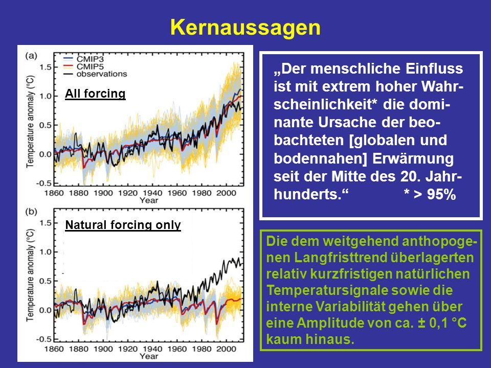 Kernaussagen Der menschliche Einfluss ist mit extrem hoher Wahr- scheinlichkeit* die domi- nante Ursache der beo- bachteten [globalen und bodennahen] Erwärmung seit der Mitte des 20.