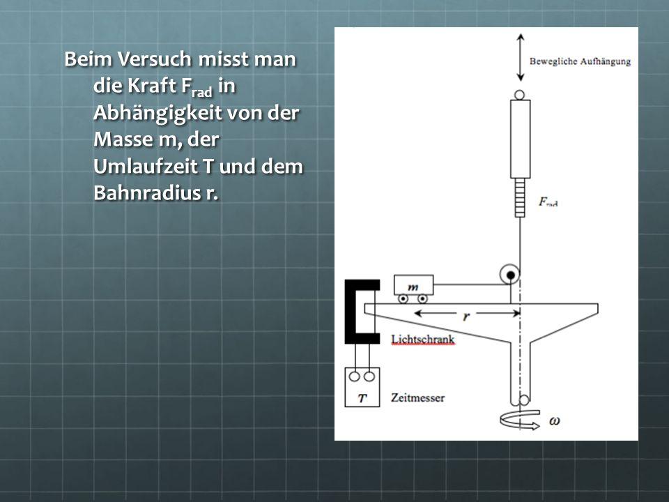 Beim Versuch misst man die Kraft F rad in Abhängigkeit von der Masse m, der Umlaufzeit T und dem Bahnradius r.