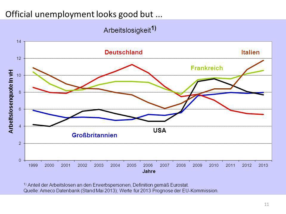 Official unemployment looks good but... 11