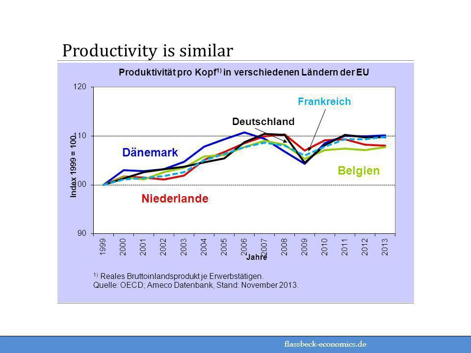 flassbeck-economics.de Productivity is similar