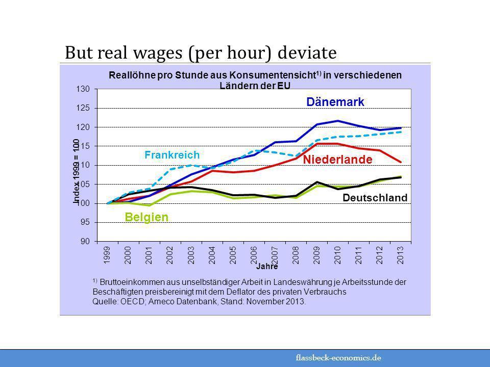 flassbeck-economics.de But real wages (per hour) deviate