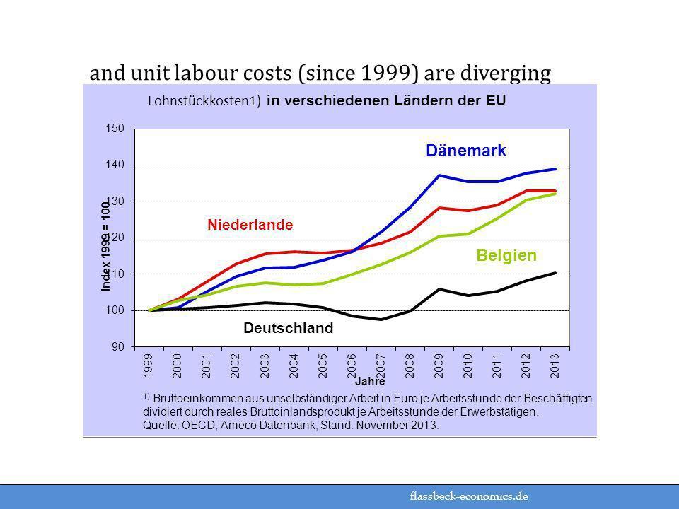 flassbeck-economics.de and unit labour costs (since 1999) are diverging