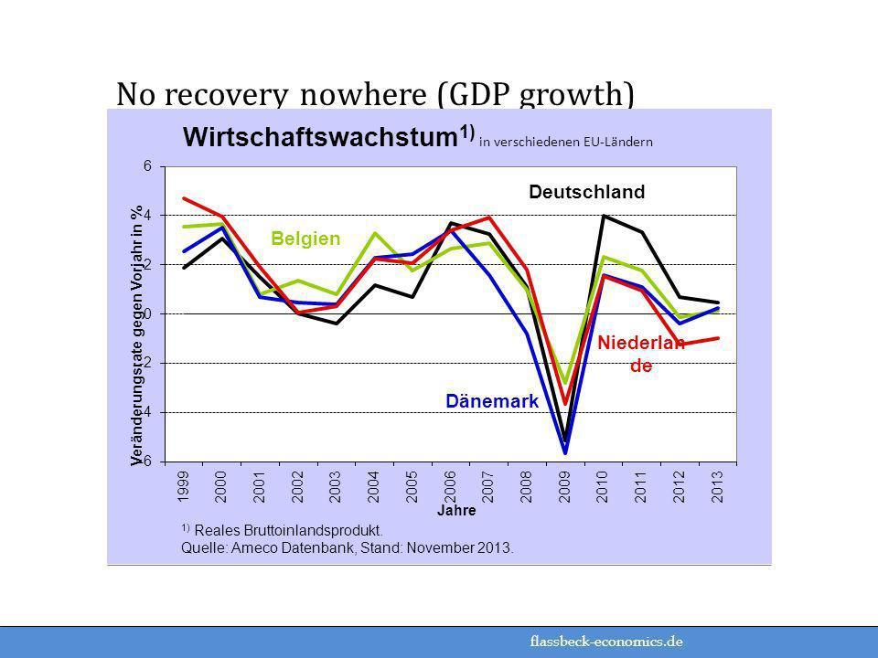 flassbeck-economics.de No recovery nowhere (GDP growth)