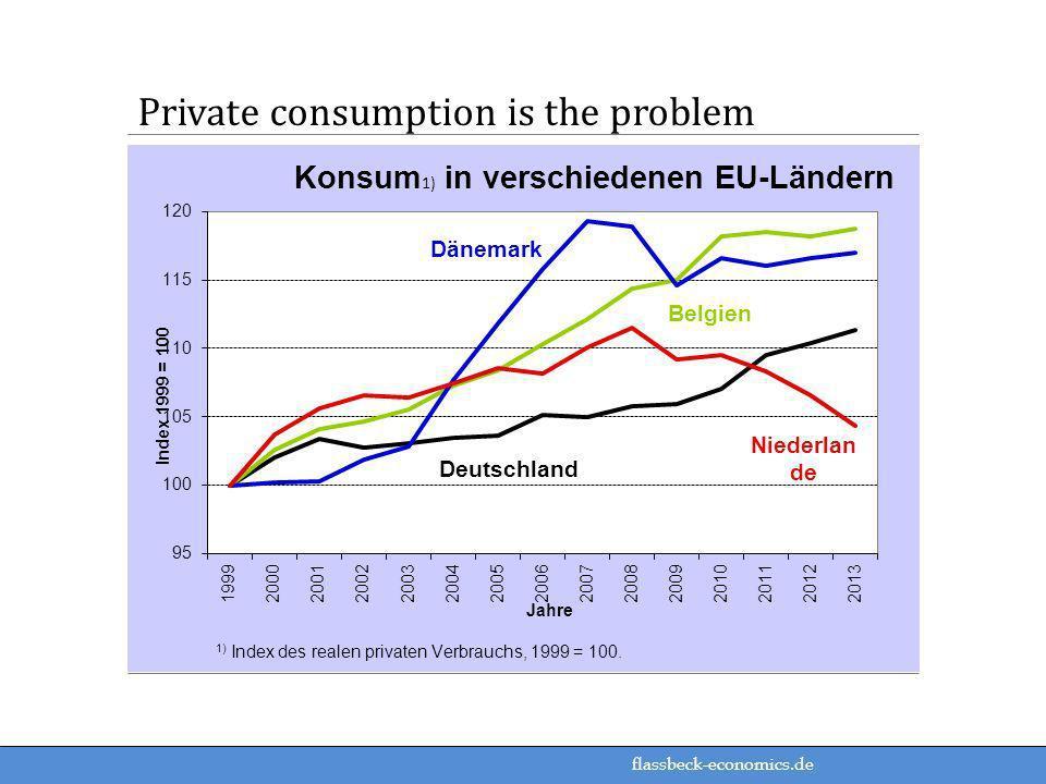 flassbeck-economics.de Private consumption is the problem