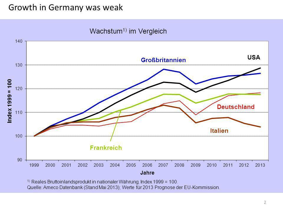 Growth in Germany was weak 2