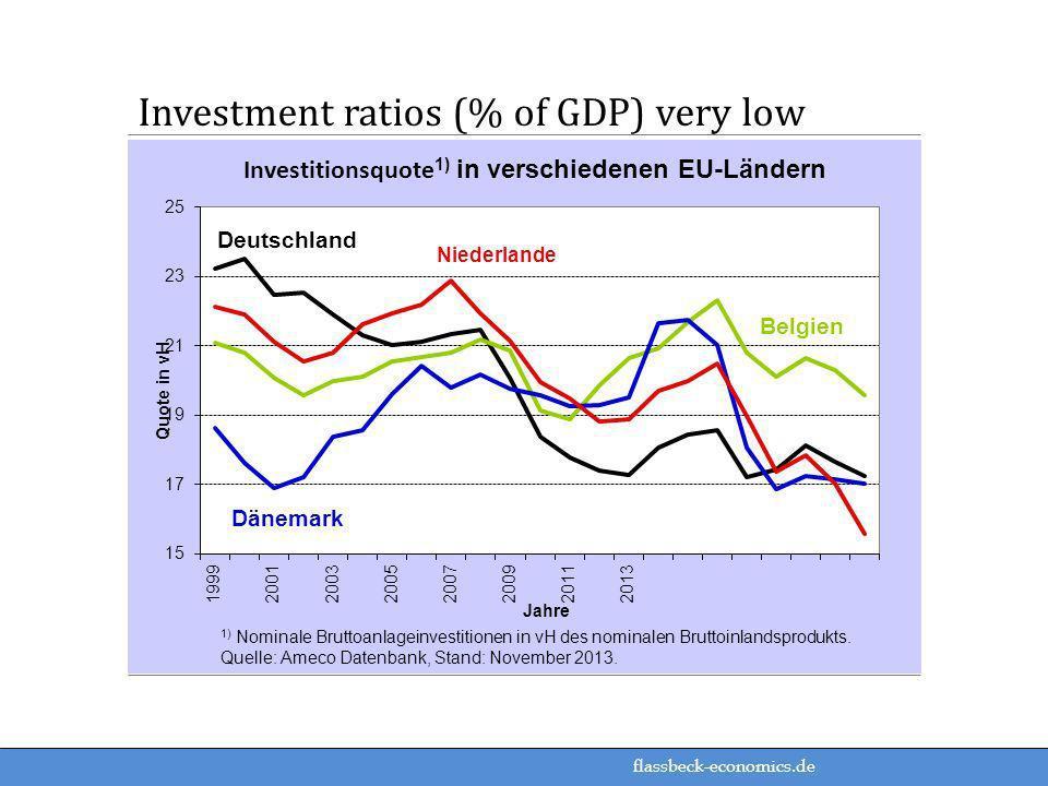 flassbeck-economics.de Investment ratios (% of GDP) very low