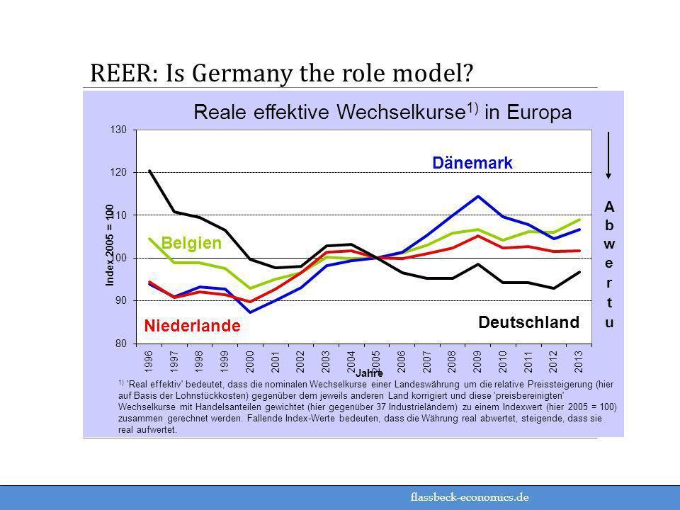 flassbeck-economics.de REER: Is Germany the role model?