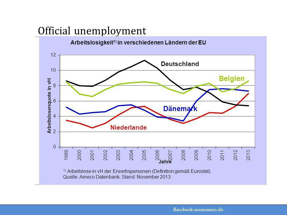 flassbeck-economics.de Official unemployment
