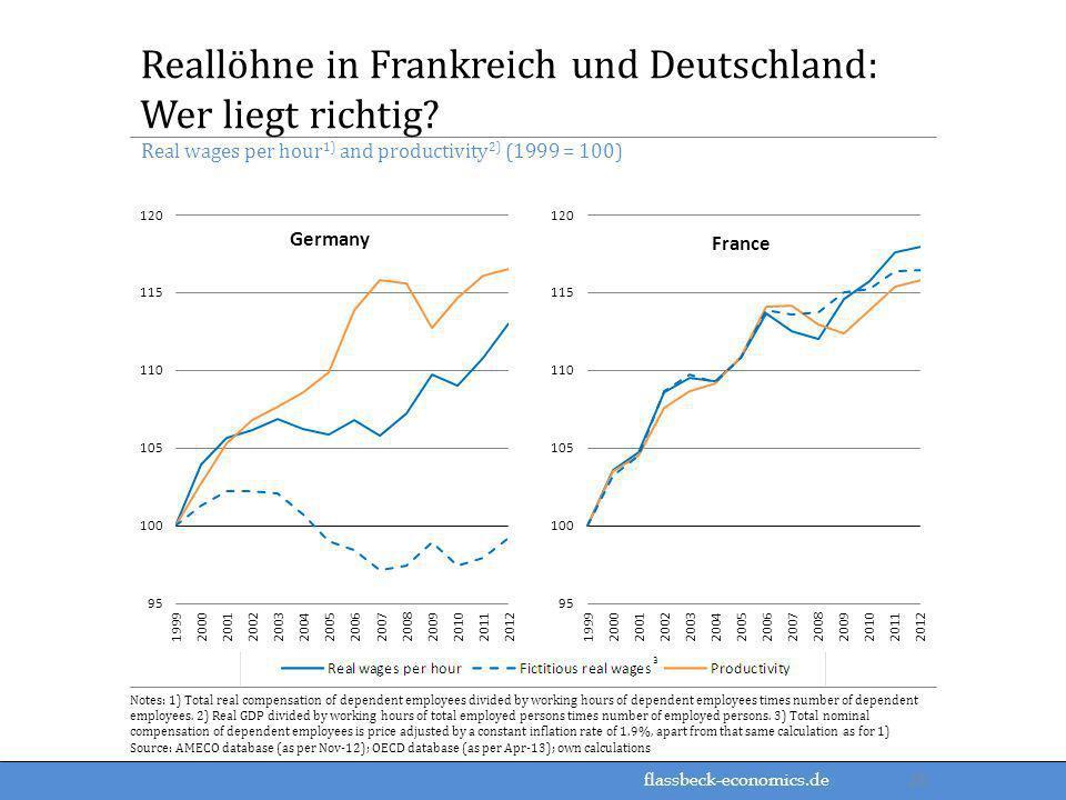 flassbeck-economics.de Real wages per hour 1) and productivity 2) (1999 = 100) Reallöhne in Frankreich und Deutschland: Wer liegt richtig? Notes: 1) T