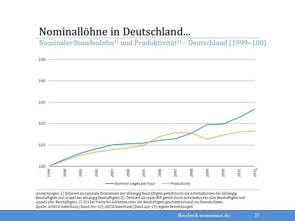 flassbeck-economics.de Nominaler Stundenlohn 1) und Produktivität 2) – Deutschland (1999=100) Nominallöhne in Deutschland... Anmerkungen: 1) Definiert