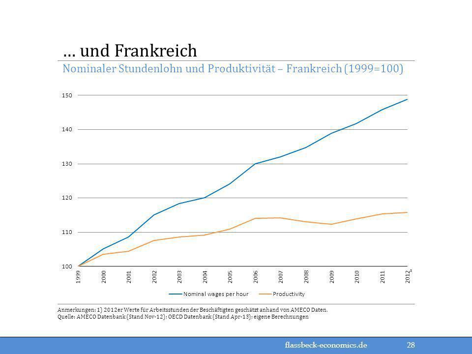 flassbeck-economics.de Nominaler Stundenlohn und Produktivität – Frankreich (1999=100) … und Frankreich Anmerkungen: 1) 2012er Werte für Arbeitsstunde