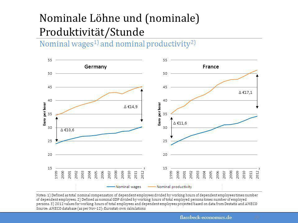 flassbeck-economics.de Nominal wages 1) and nominal productivity 2) Nominale Löhne und (nominale) Produktivität/Stunde Notes: 1) Defined as total nomi