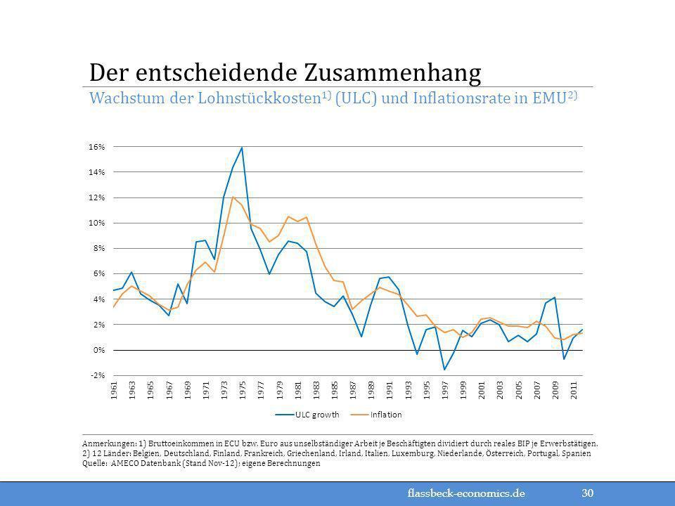 flassbeck-economics.de Anmerkungen: 1) Bruttoeinkommen in ECU bzw. Euro aus unselbständiger Arbeit je Beschäftigten dividiert durch reales BIP je Erwe