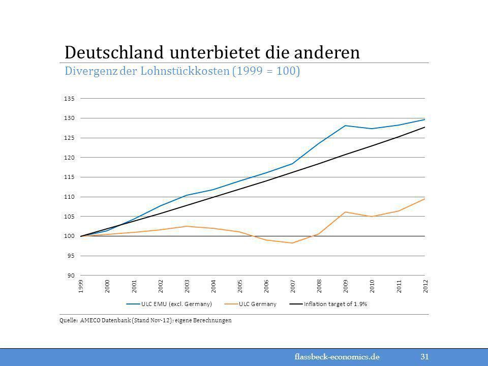 flassbeck-economics.de Divergenz der Lohnstückkosten (1999 = 100) Deutschland unterbietet die anderen Quelle: AMECO Datenbank (Stand Nov-12); eigene B
