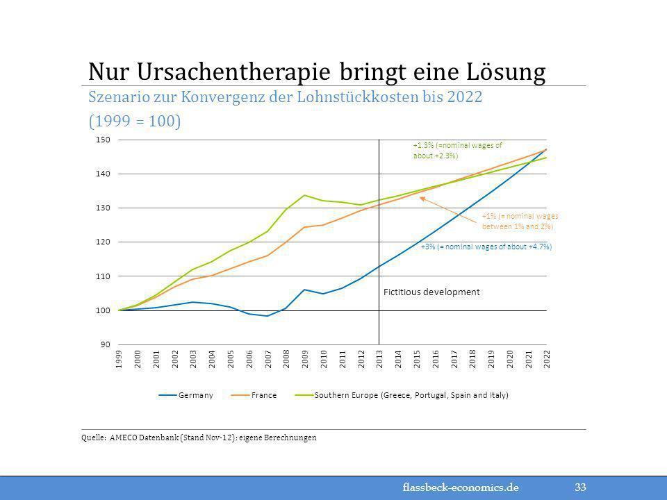 flassbeck-economics.de Szenario zur Konvergenz der Lohnstückkosten bis 2022 (1999 = 100) Nur Ursachentherapie bringt eine Lösung Quelle: AMECO Datenba