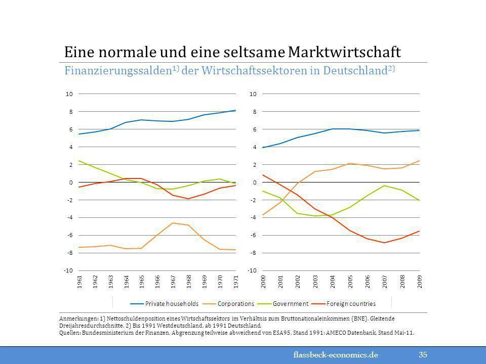 flassbeck-economics.de Finanzierungssalden 1) der Wirtschaftssektoren in Deutschland 2) Eine normale und eine seltsame Marktwirtschaft Anmerkungen: 1)