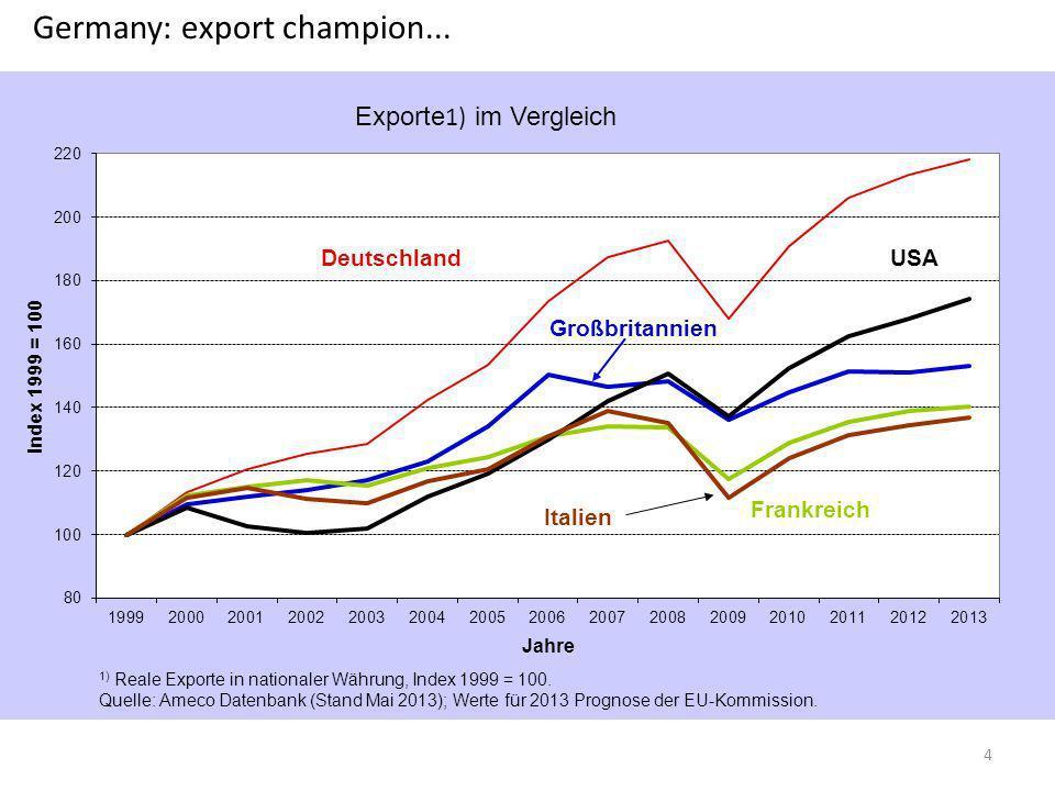Germany: export champion... 4