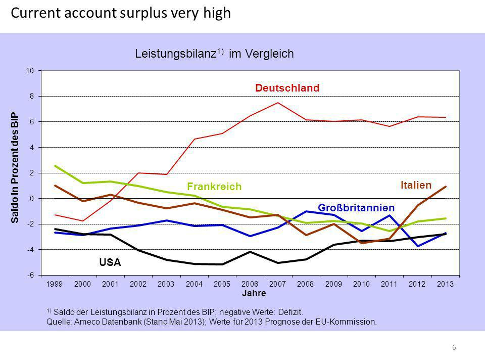 Current account surplus very high 6