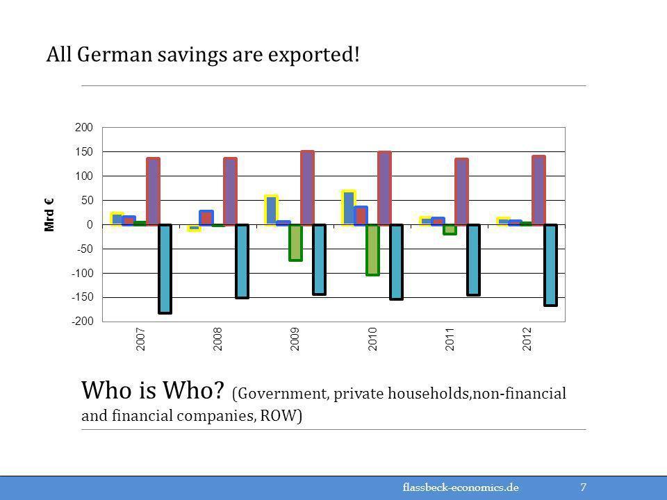 flassbeck-economics.de All German savings are exported.
