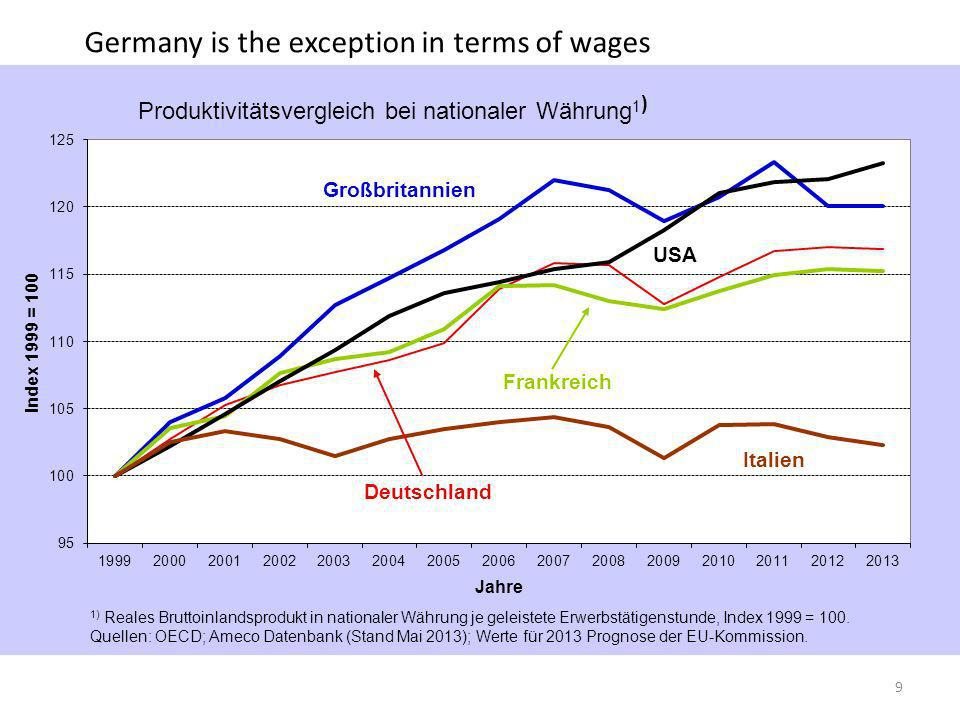 flassbeck-economics.de And investment is a disaster