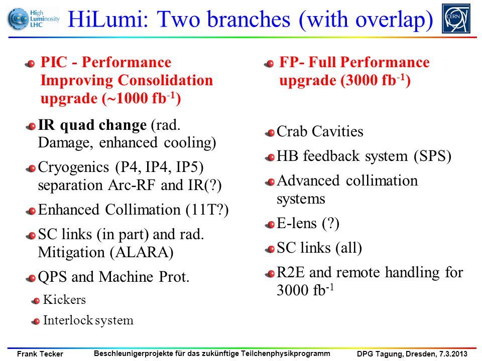 DPG Tagung, Dresden, 7.3.2013 Frank Tecker Beschleunigerprojekte für das zukünftige Teilchenphysikprogramm HiLumi: Two branches (with overlap) PIC - P