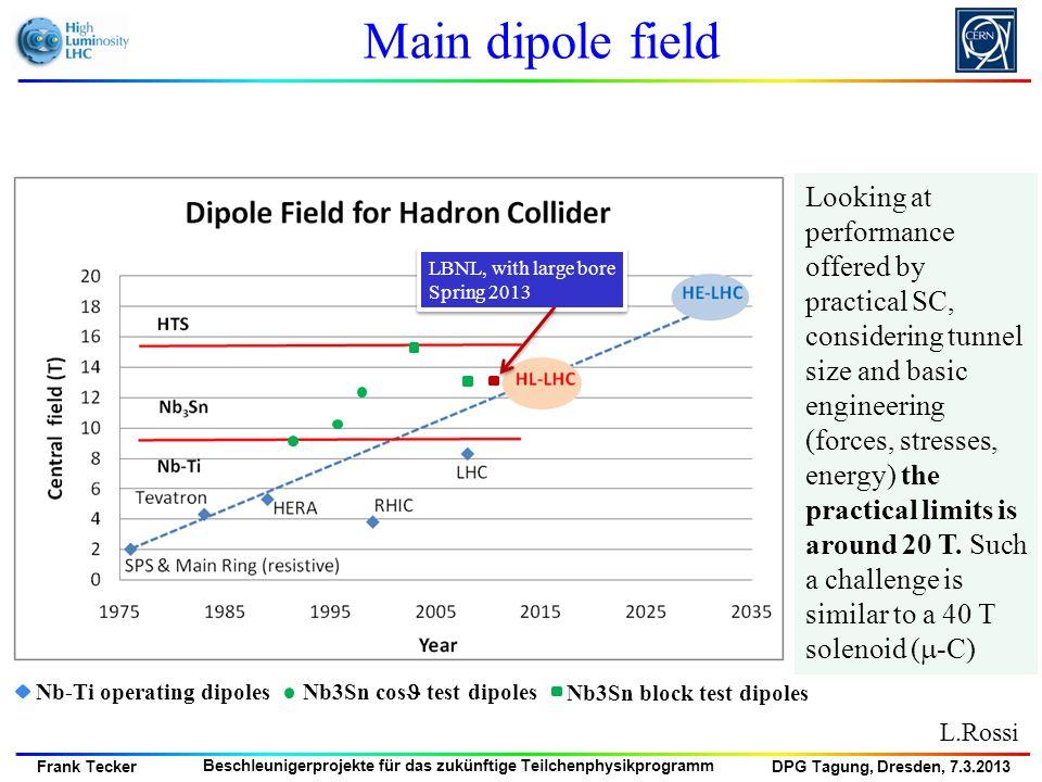 DPG Tagung, Dresden, 7.3.2013 Frank Tecker Beschleunigerprojekte für das zukünftige Teilchenphysikprogramm Main dipole field L.Rossi Looking at perfor