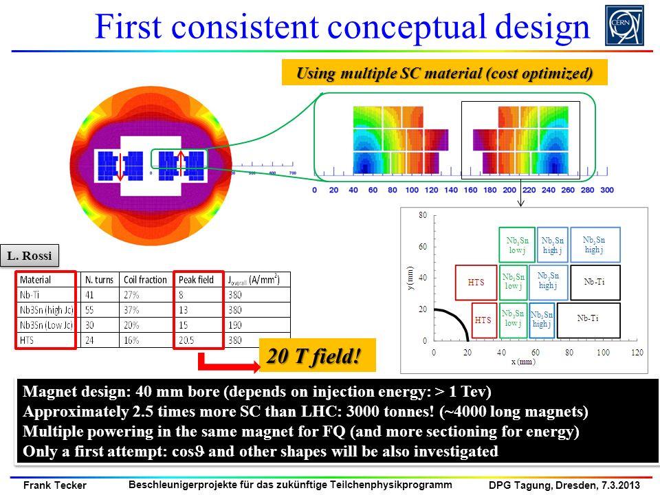 DPG Tagung, Dresden, 7.3.2013 Frank Tecker Beschleunigerprojekte für das zukünftige Teilchenphysikprogramm Magnet design: 40 mm bore (depends on injec
