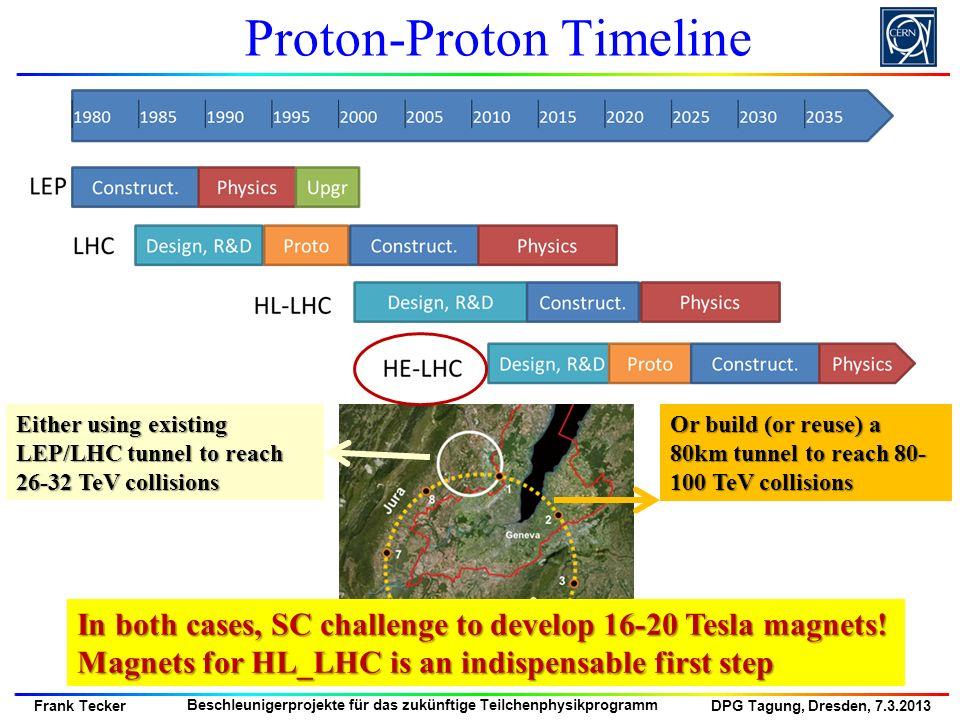 DPG Tagung, Dresden, 7.3.2013 Frank Tecker Beschleunigerprojekte für das zukünftige Teilchenphysikprogramm Proton-Proton Timeline Either using existin