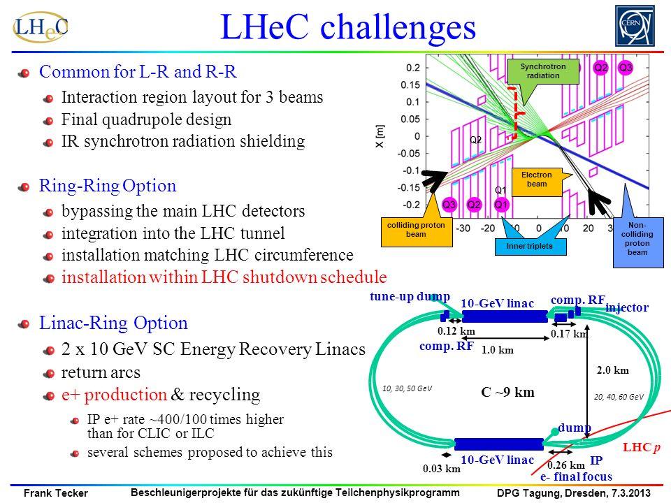 DPG Tagung, Dresden, 7.3.2013 Frank Tecker Beschleunigerprojekte für das zukünftige Teilchenphysikprogramm LHeC challenges Common for L-R and R-R Inte