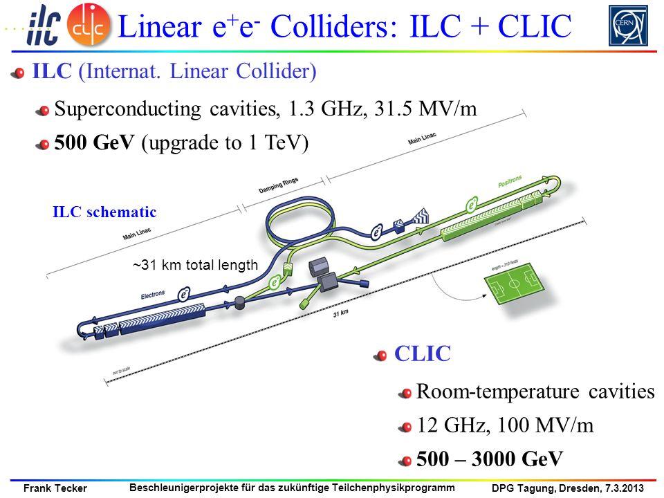 DPG Tagung, Dresden, 7.3.2013 Frank Tecker Beschleunigerprojekte für das zukünftige Teilchenphysikprogramm Linear e + e - Colliders: ILC + CLIC CLIC R